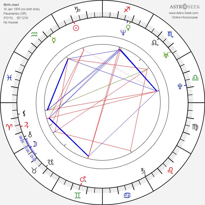 Remy Bonjasky - Astrology Natal Birth Chart