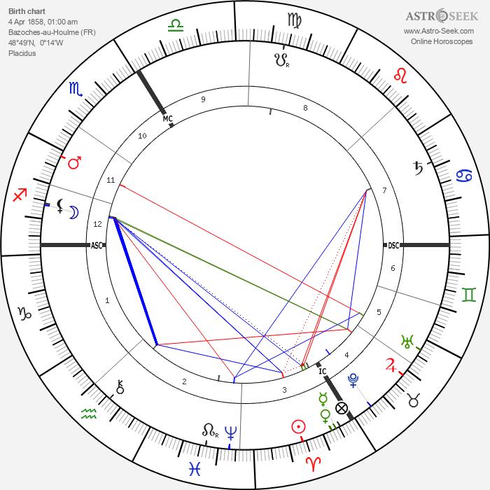 Remy de Gourmont - Astrology Natal Birth Chart