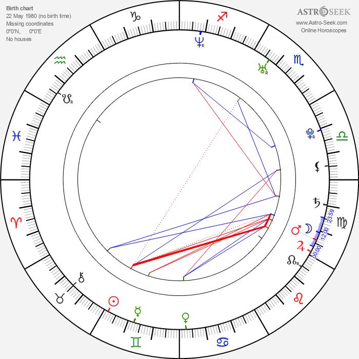 Rena Tanaka - Astrology Natal Birth Chart