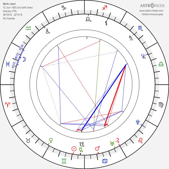 Renan Demirkan - Astrology Natal Birth Chart