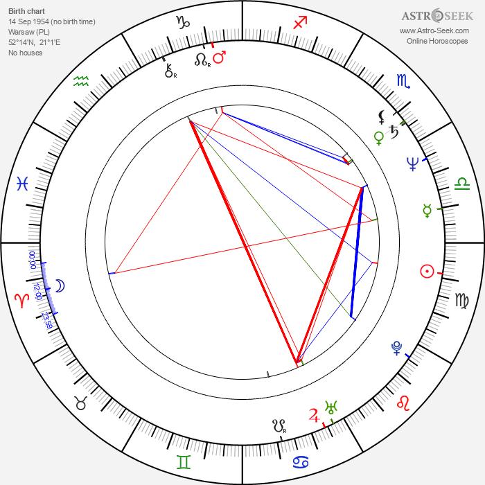 Renata Berger - Astrology Natal Birth Chart