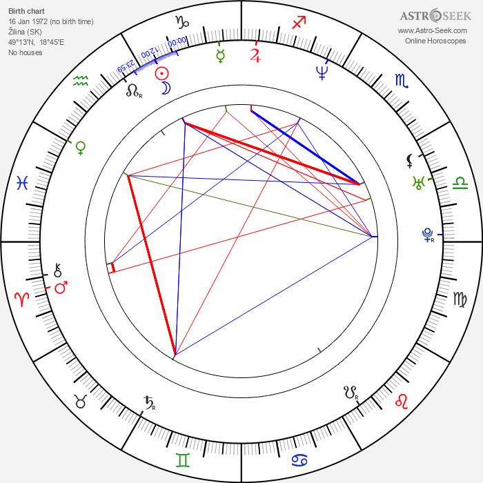Renáta Čonková - Astrology Natal Birth Chart