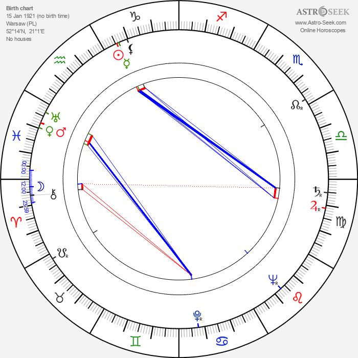 Renata Kossobudzka - Astrology Natal Birth Chart