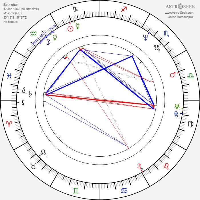 Renata Litvinova - Astrology Natal Birth Chart