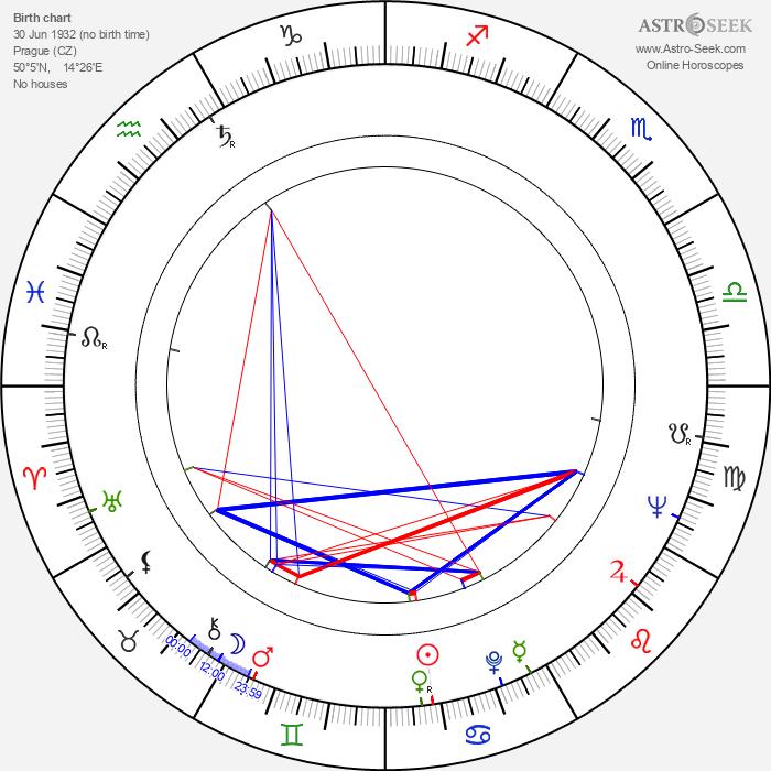 Renata Olárová - Astrology Natal Birth Chart