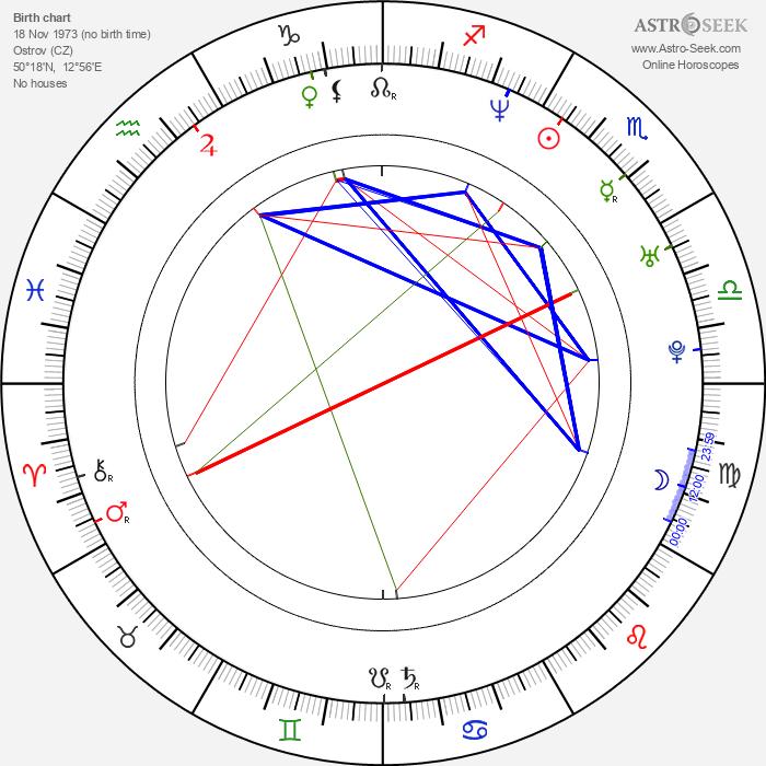 Renata Rychlá - Astrology Natal Birth Chart