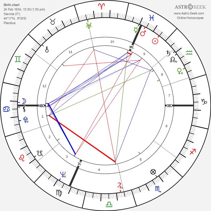Renata Scotto - Astrology Natal Birth Chart