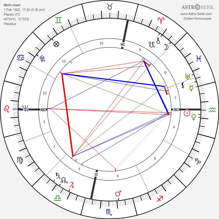 Renata Tebaldi - Astrology Natal Birth Chart