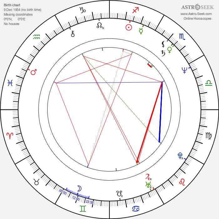 Renáta Tomanová - Astrology Natal Birth Chart