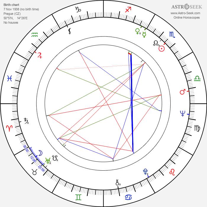 Renata Tůmová - Astrology Natal Birth Chart