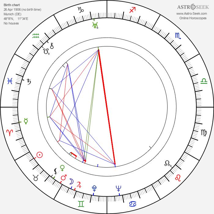 Renate Müller - Astrology Natal Birth Chart