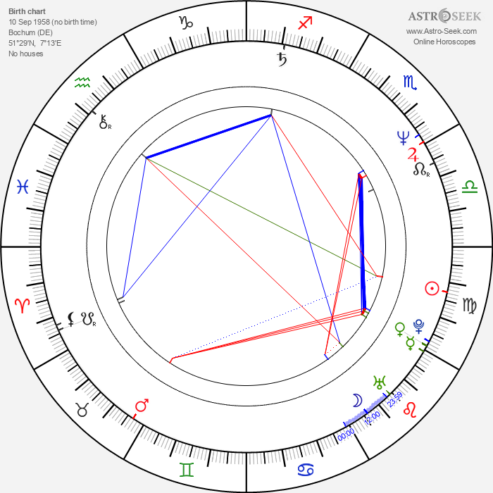 Renate Sommer - Astrology Natal Birth Chart