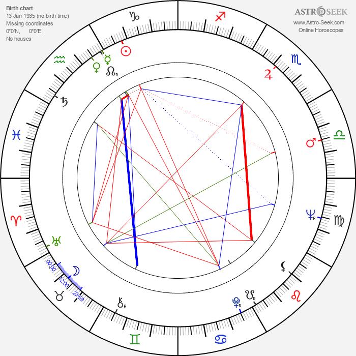 Renato Aragão - Astrology Natal Birth Chart