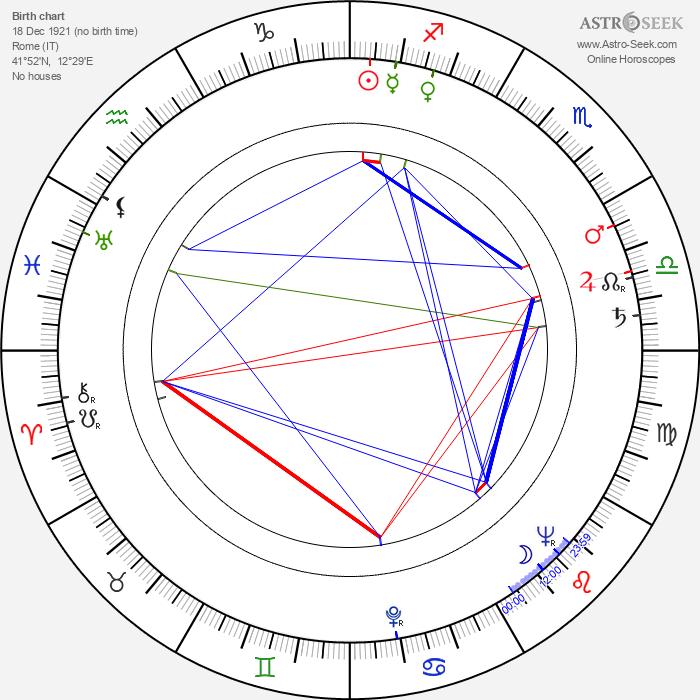 Renato Baldini - Astrology Natal Birth Chart