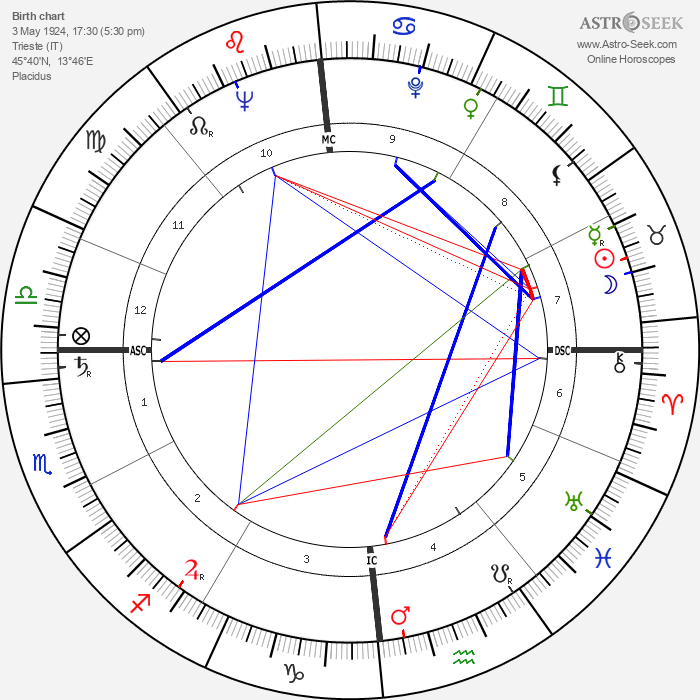 Renato Balestra - Astrology Natal Birth Chart