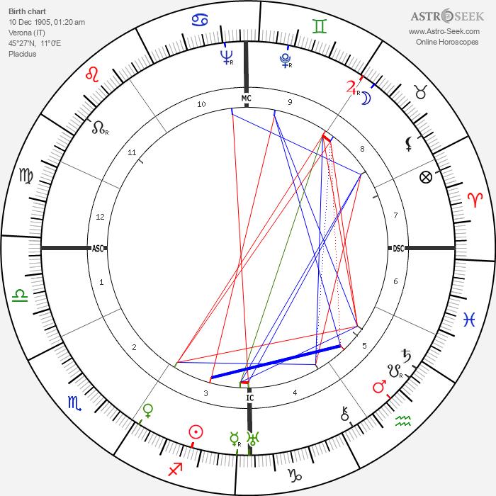 Renato Birolli - Astrology Natal Birth Chart