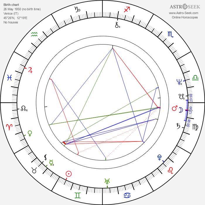Renato Brunetta - Astrology Natal Birth Chart