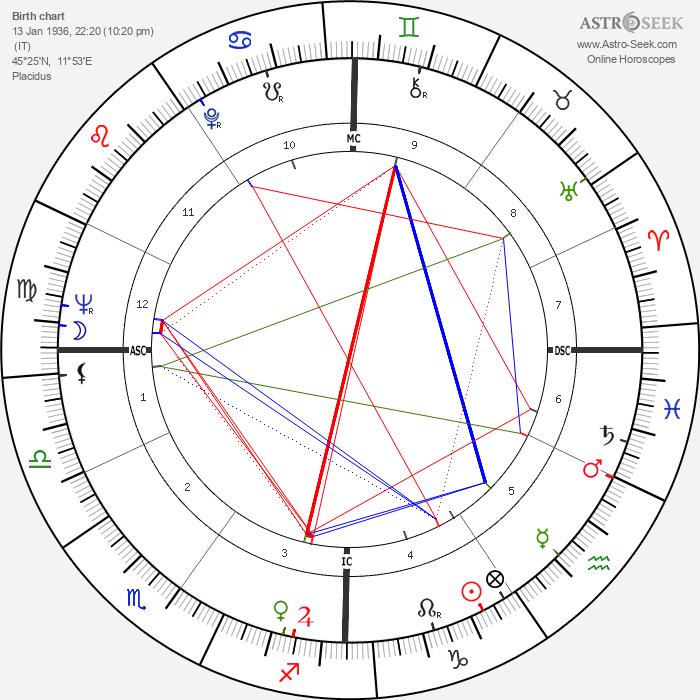 Renato Bruson - Astrology Natal Birth Chart