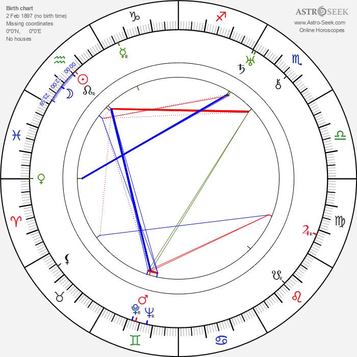 Renato Cialente - Astrology Natal Birth Chart