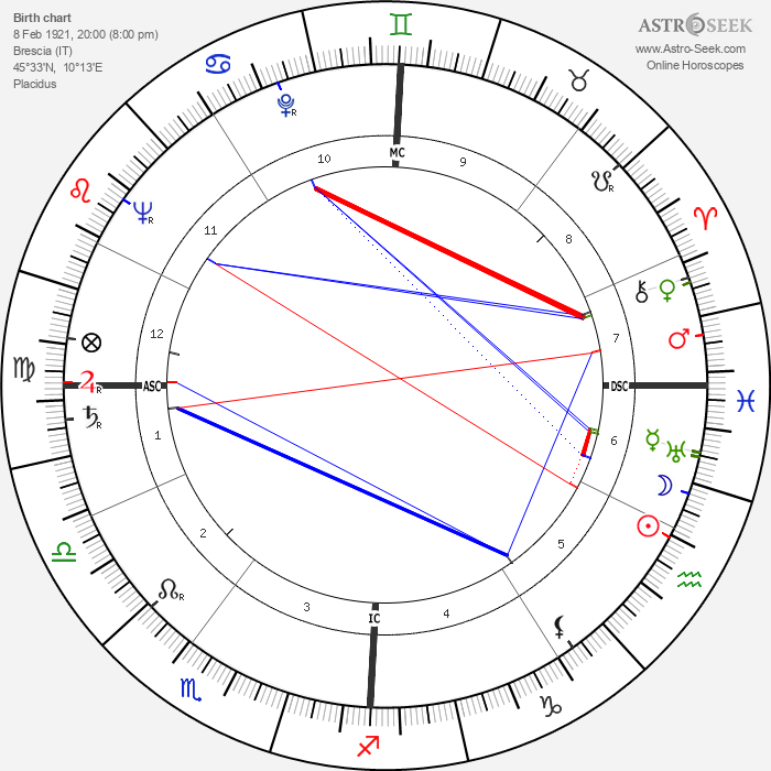 Renato Gei - Astrology Natal Birth Chart
