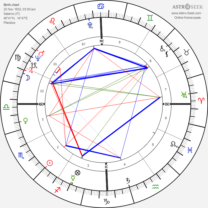 Renato Martino - Astrology Natal Birth Chart