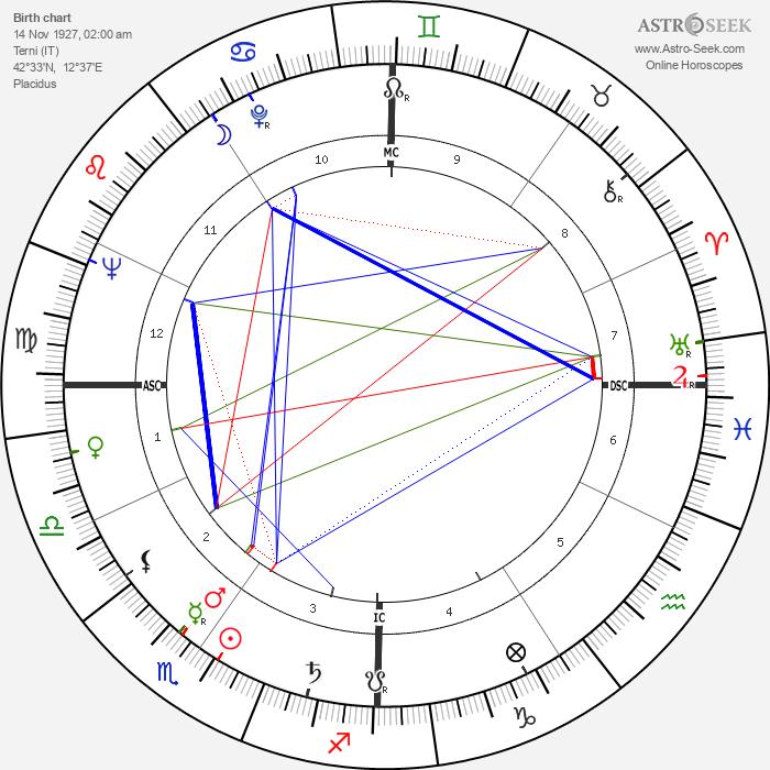 Renato Perona - Astrology Natal Birth Chart