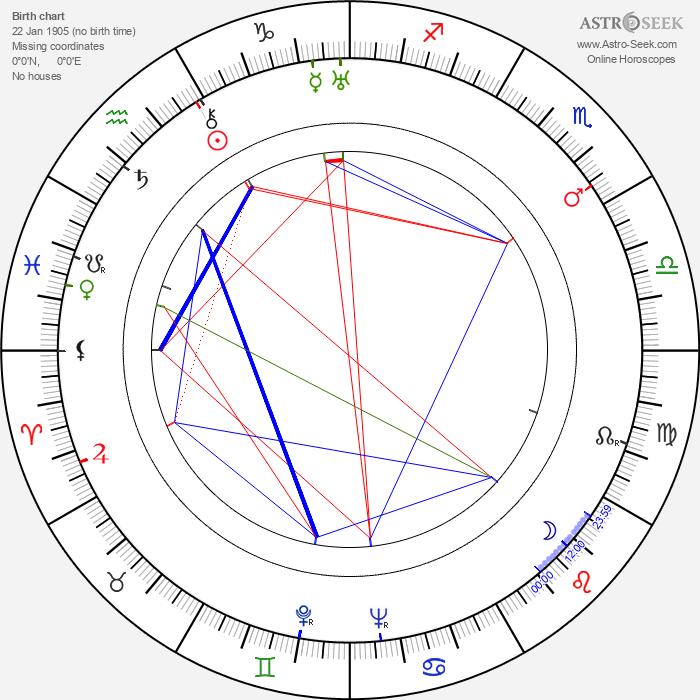 Renato Pinciroli - Astrology Natal Birth Chart