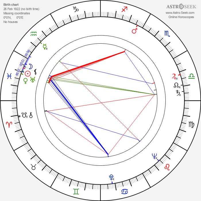 Renato Polselli - Astrology Natal Birth Chart