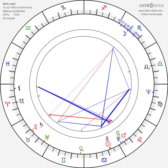 Renato Pozzetto - Astrology Natal Birth Chart