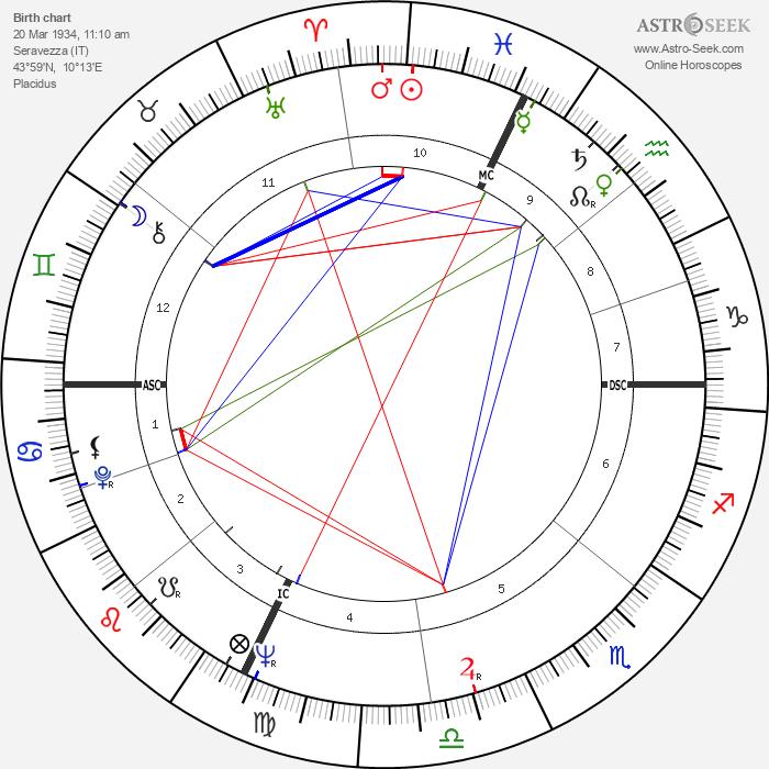 Renato Salvatori - Astrology Natal Birth Chart