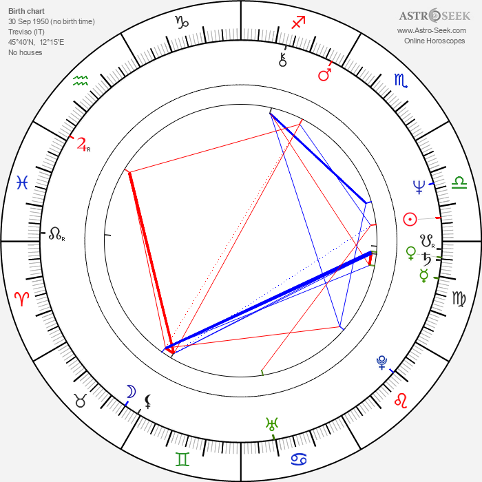 Renato Zero - Astrology Natal Birth Chart