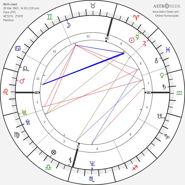 Renaud Hantson - Astrology Natal Birth Chart