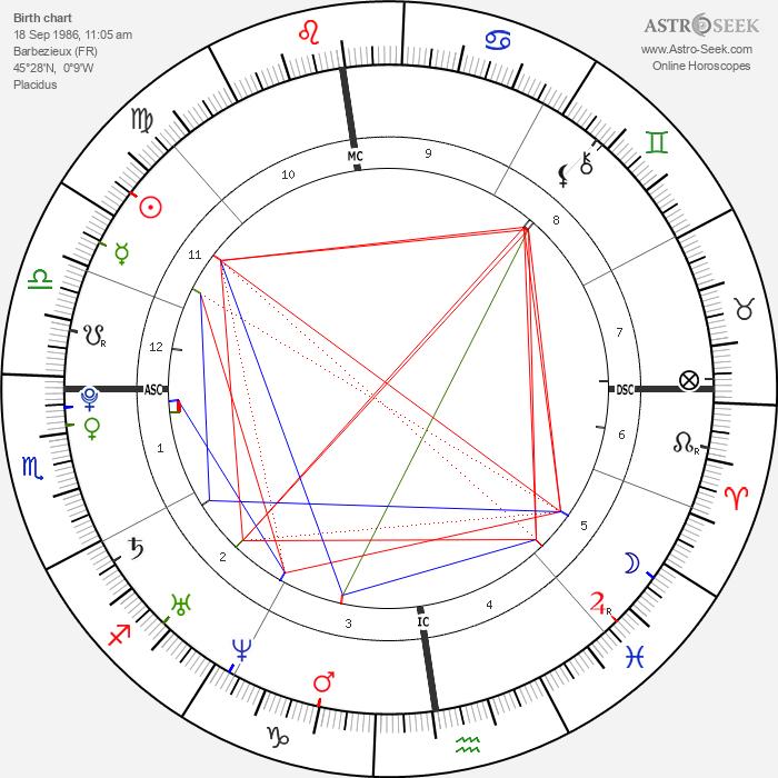 Renaud Lavillenie - Astrology Natal Birth Chart