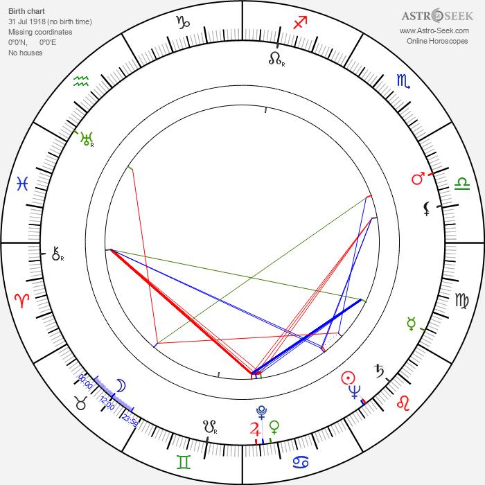 Renaud Mary - Astrology Natal Birth Chart