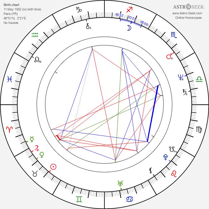 Renaud Séchan - Astrology Natal Birth Chart