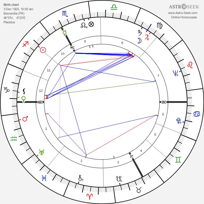 René Alpsteg - Astrology Natal Birth Chart