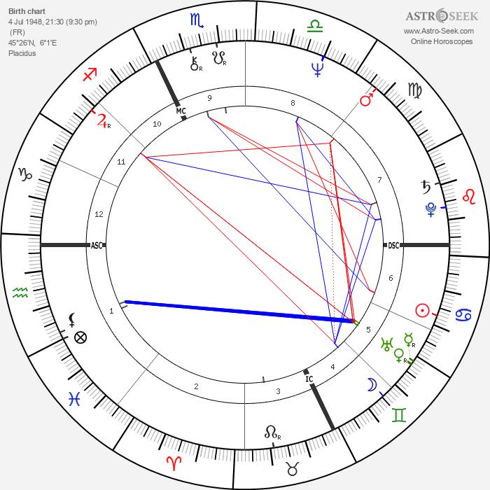 René Arnoux - Astrology Natal Birth Chart