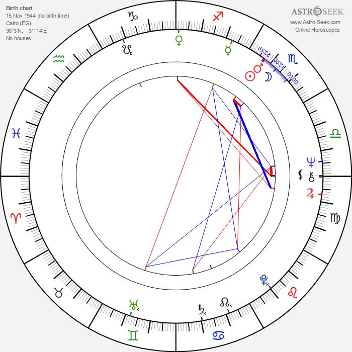 René Assa - Astrology Natal Birth Chart