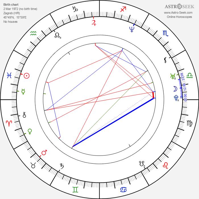 René Bitorajac - Astrology Natal Birth Chart