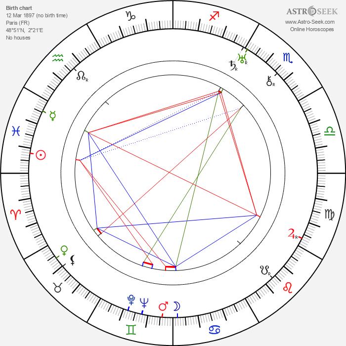René Blancard - Astrology Natal Birth Chart