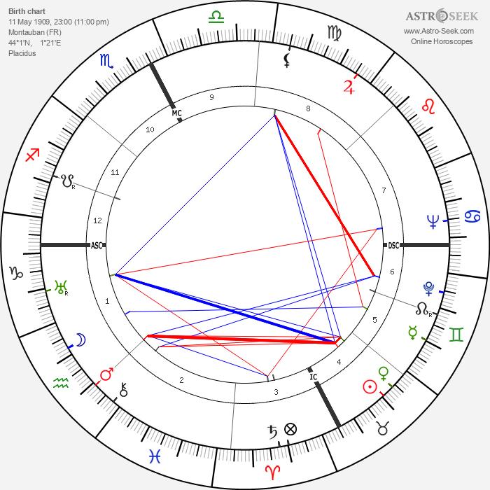 René Bousquet - Astrology Natal Birth Chart
