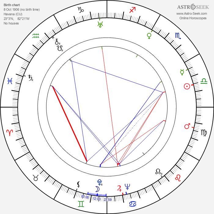 René Cardona - Astrology Natal Birth Chart