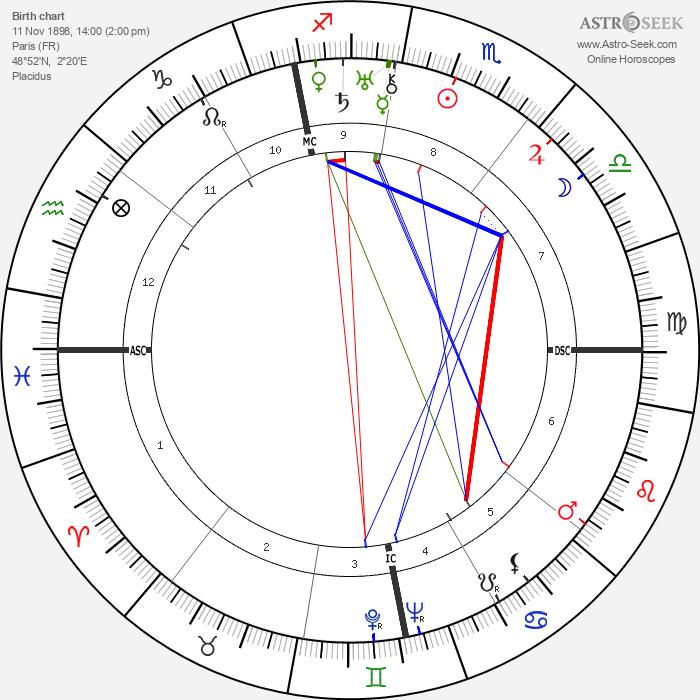 René Clair - Astrology Natal Birth Chart