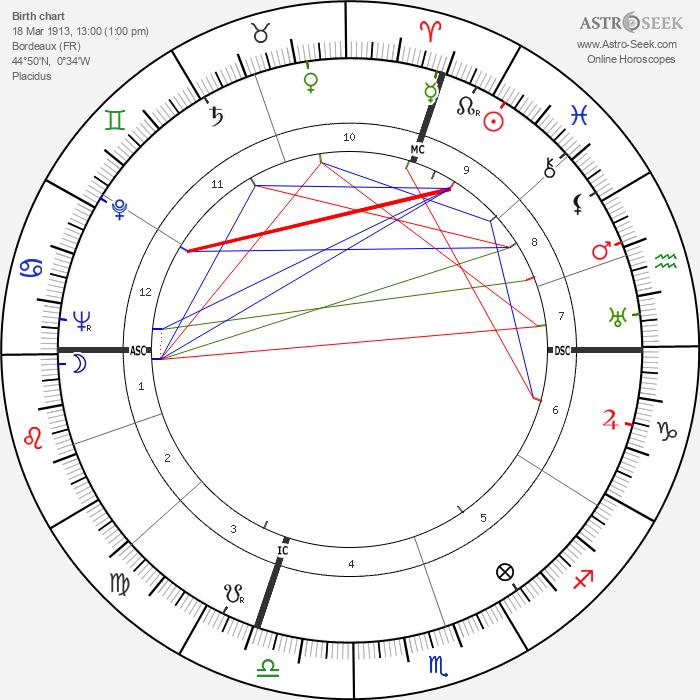 René Clément - Astrology Natal Birth Chart