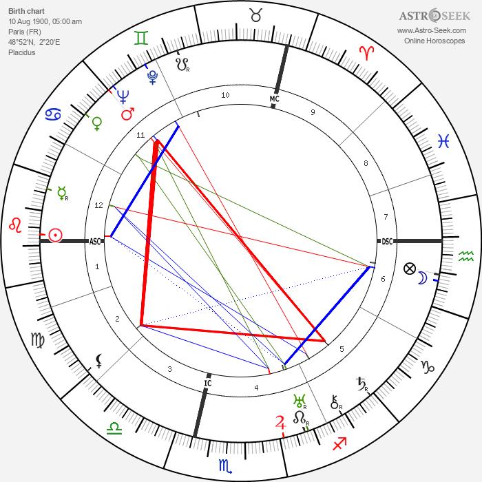 René Crevel - Astrology Natal Birth Chart