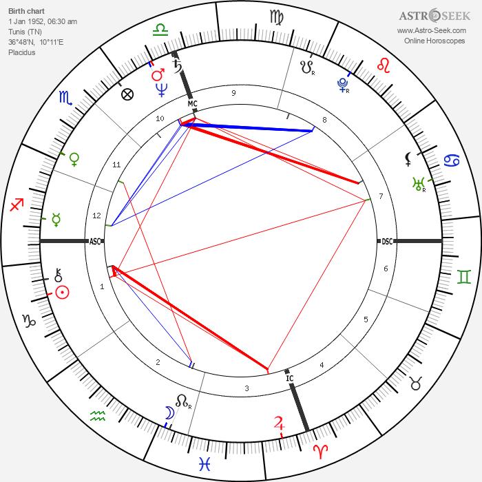 Rene de Ceccatty - Astrology Natal Birth Chart