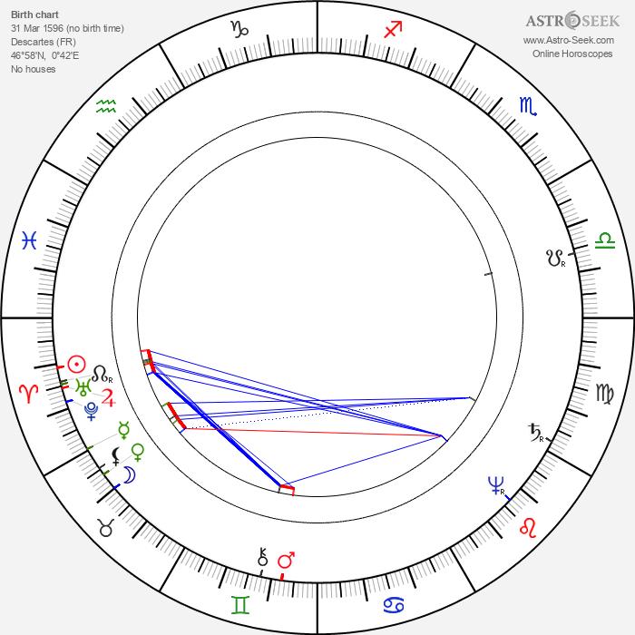 René Descartes - Astrology Natal Birth Chart