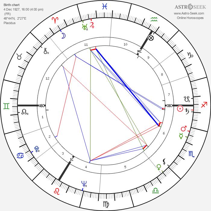 René Fallet - Astrology Natal Birth Chart