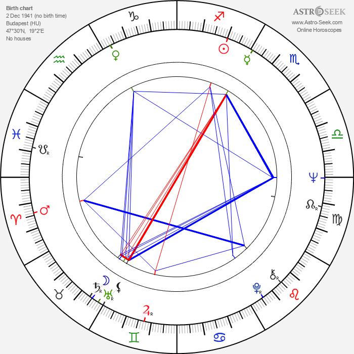 René Gainville - Astrology Natal Birth Chart