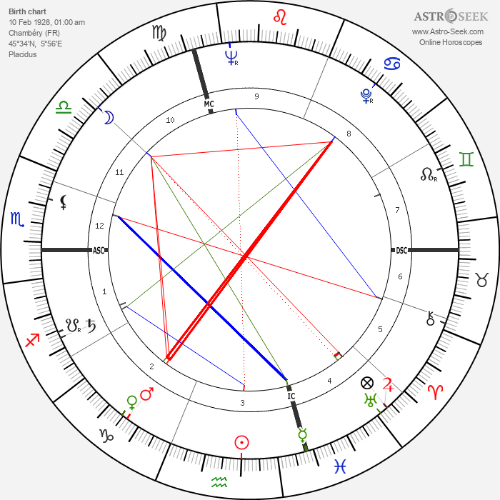 René Gardien - Astrology Natal Birth Chart